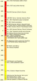 Timeline Chart Of French Revolution From 1774 To 1848 Wikipedia Timelines English