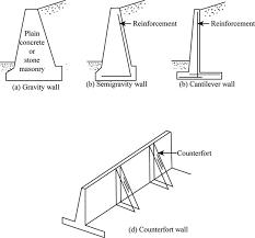 semi gravity retaining walls