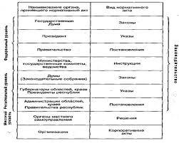Государство и право Нормативные акты Право собственности  Основные виды нормативных актов