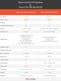 Dyson Stick Vacuum Comparison Chart 61 Described Dyson Vacuum Comparison Chart