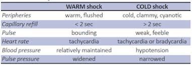 Pediatric Vitals Recognition Management Of Pediatric Sepsis Septic Shock