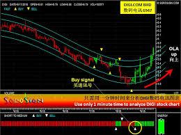 Malaysia Stock Market Chart Analysis Sharing Of Digi Stock Chart Sorosign Com The