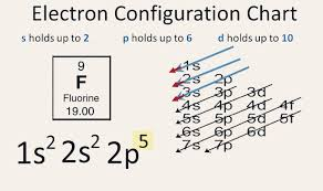 5 Steps Electronic Configuration Of Fluorine F