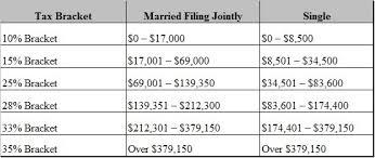 Federal Income Tax Rates Tiempo Estadista