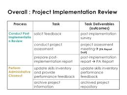 Business Implementation Plan Template New Resume Inspirational