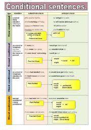 Conditional Sentences Grammar Guide In A Chart Format