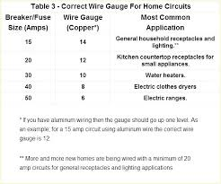 Home Wiring Wire Size Chart Cable Size Table Size Table Amp Wire Size Chart Info Info
