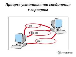 Презентация на тему Курсовая работа по дисциплине программно  7 Процесс установления соединения с сервером