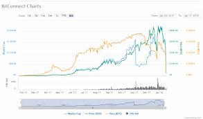 Bitconnect Price Chart 17 Jan Coin Info Blockchain