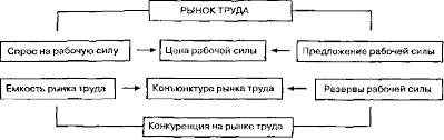 Спрос и предложение на рынке труда Реферат Рис 1 Элементы рынка труда