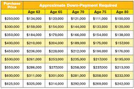 Reverse Mortgage Age Chart Hecm Hecm Age Chart