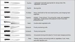 Types Of Kitchen Knives  RecipesFabcomTypes Of Kitchen Knives