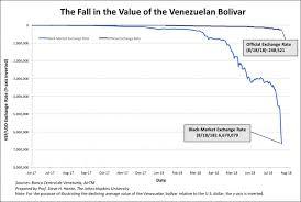 Venezuelas Great Bolivar Scam Nothing But A Face Lift