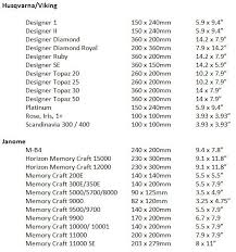 Embroidery Hoop Size Chart Understanding Hoop Size Sewing Field Embroidery Sewing