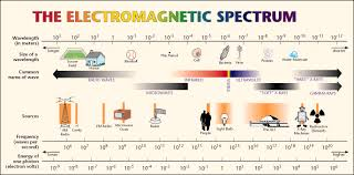 Electromagnetic Chart Electromagnetic Spectrum