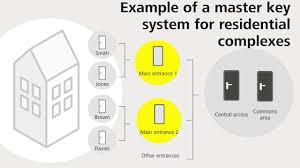 Master Key Systems Evva Sicherheitstechnologie Gmbh