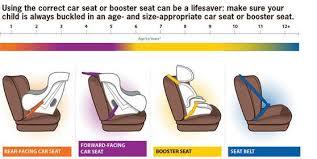 Forward Facing Car Seats Lucies List