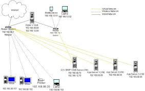 setting up two scopes on one dhcp server, 2 nics belkin wireless extender setup at Belkin Network Diagram