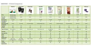 Protein Powder Comparison Chart Protein Shake Comparison Chart Get Your Arbonne Shakes At