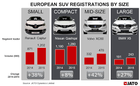 Suv Takes Over As The Best Selling Segment In Europe For The