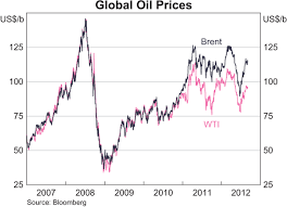 Crude Oil Price Chart 2008 To 2011 The Pricing Of Crude Oil Bulletin September Quarter 2012