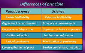 Venn Diagram Of Real And Fake Science Imitation Science Dr Rajiv Desai