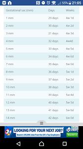 Gestational Sac Size Chart Mm Gestational Sac Measuring 5 5mm Netmums