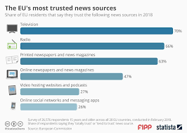 Chart Of News Sources Chart Of The Week The Eus Most Trusted News Sources News