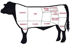 Cow Parts Chart Parts Of A Cow Meat Chart Alnwadi