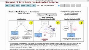 Carousel Of Tax Charts On Andrewmitchel Com