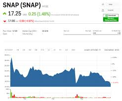 Bluehole Stock Chart Traders Betting Against Snap Have Made 195 Million Since