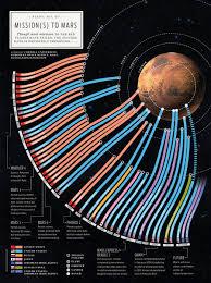 Bryan Christie Design Bryan Christie Design Mission To Mars