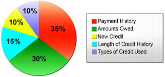 Credit Score Breakdown Pie Chart Understanding Your Credit Score