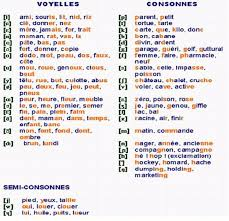 Both alphabets descended from the latin alphabet. French Phonemes Learn French Phonics Words French Language Lessons