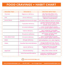 Cravings And Deficiencies Chart Food Cravings Chart Whole Health Designs