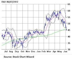 Rax Stock Chart Rackspace Highest Returning Protected Covered Call