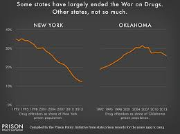 Oklahoma Crime And Punishment Chart Have We Gone Too Far Myth Busting Criminal Justice Reform