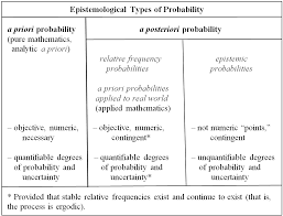 Types Of Probability Social Democracy For The 21st Century A Realist Alternative