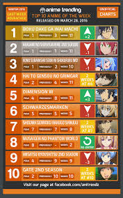 Winter 2017 Anime Chart Your No 1 Unofficial Anime Charts