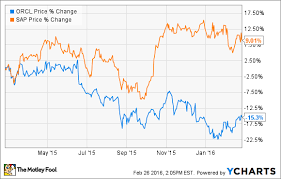 Sap Stock Chart Oracle Corporation Falls Victim To Hubris As Sap Overtakes