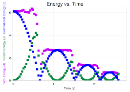 Kinetic Energy Video Video Analysis Of A Bouncing Ball Action Reaction