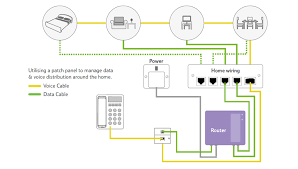 cat6 archives tutorials of fiber optic products the above picture shows the copper cabling for an apartment the bedroom living room office and dining room of this house is all connected to broadband