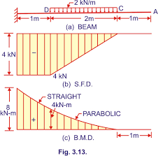 Rcc Cantilever Beam Design Example Bending Moment And Shear Force Diagram Of A Cantilever Beam