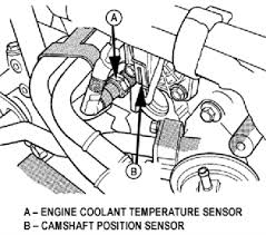 dodge neon cooling fan wiring diagram questions answers radiator resivoir is cracked and fans not running and i need to replace the radiator and or run a toggle switch for the fan relay switch if the wiring is