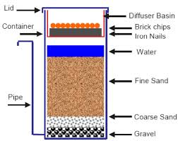 portable water filter diagram. System Water Filter Diagram Portable Homemade Cross Section I