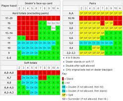 Blackjack Basic Strategy Cardgameheaven