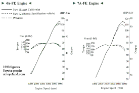 toyota 4a f and 7a fe engines toyota engine power graphs