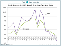 My Sanford Chart Login Apples Growth Disappears