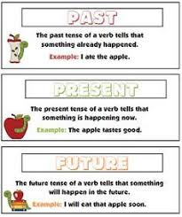 Anchor Chart Past Present Future Verbs Past Present And
