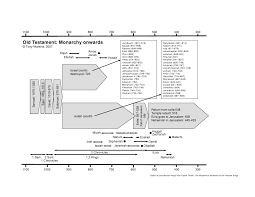 Outline Of Old Testament History Monarchy Onwards